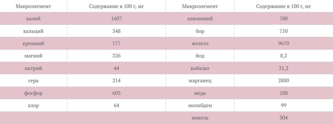 Таблица 2 Состав зольных элементов зерна сои