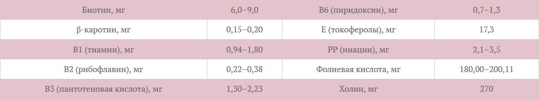 Таблица 3 Витаминный состав сои