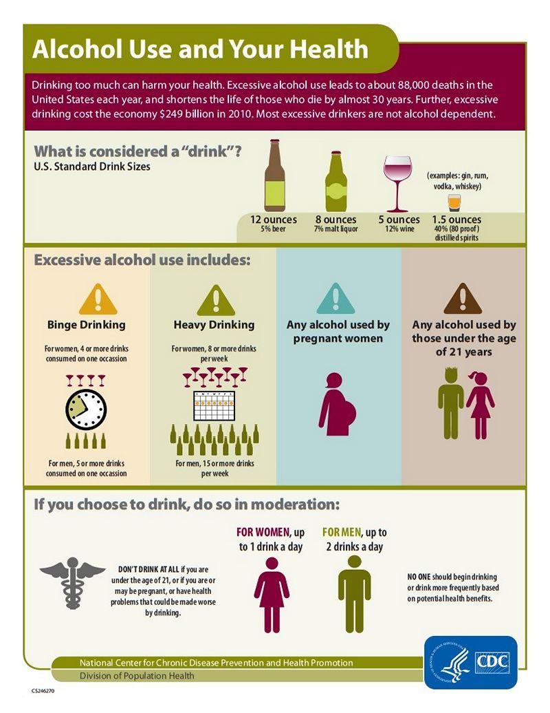 Дозы алкоголя